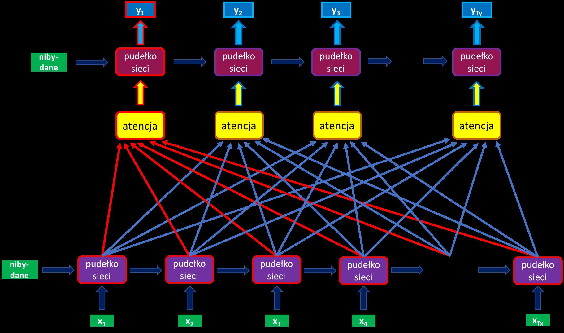 mechanizm atencyjny