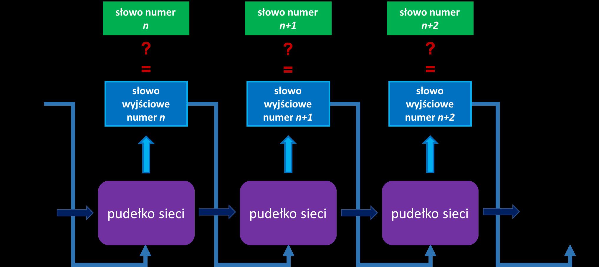 model językowy