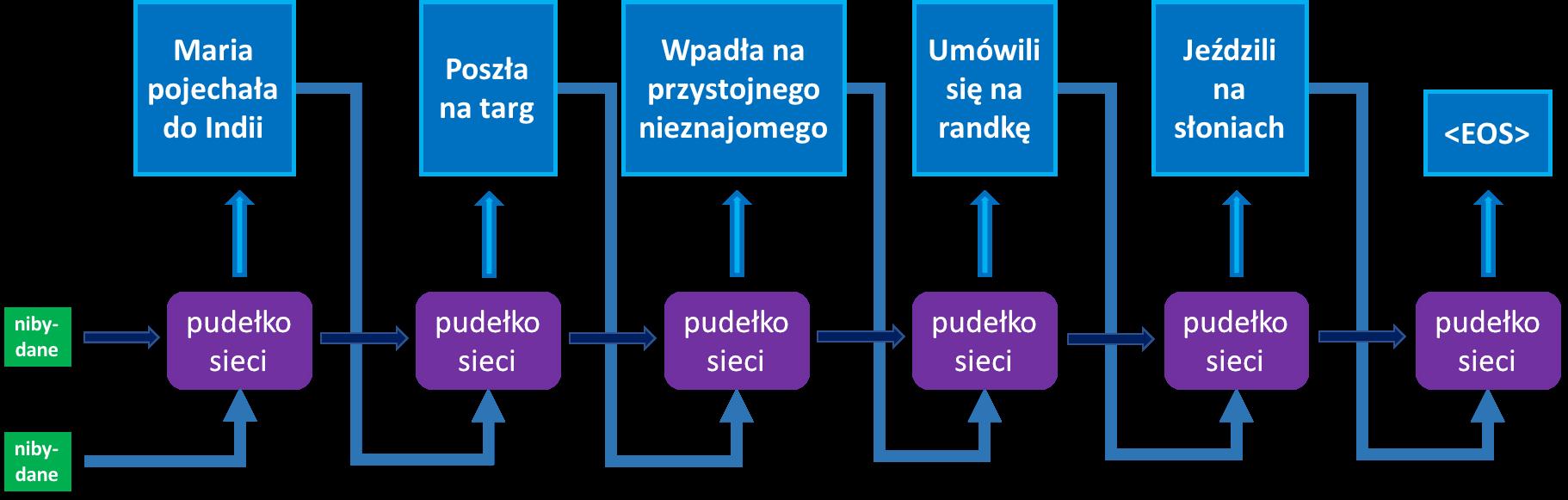 model wydarzeń